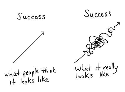 Duas comparações sobre sucesso: o que as pessoas pensam que é sucesso (uma linha reta em direção ao topo), contra o que o que realmente é sucesso (uma linha cheia de curvas, altos e baixos, mas em direção ao topo)