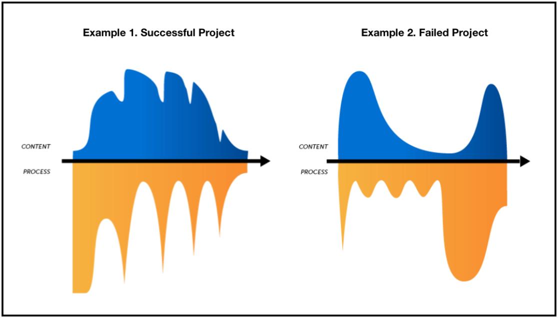 Uma comparação entre dois gráficos: projetos com sucesso e projetos fracassados. A explicação do gráfico está no texto do artigo (abaixo da imagem).