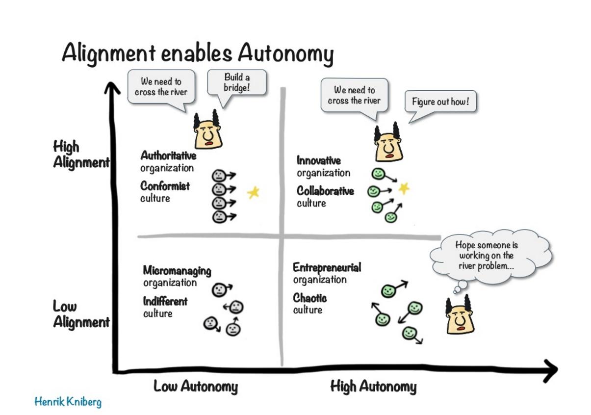 Gráfico que ilustra a relação entre alinhamento e autonomia. A explicação entre os diferentes cenários está no texto do artigo (abaixo da imagem).