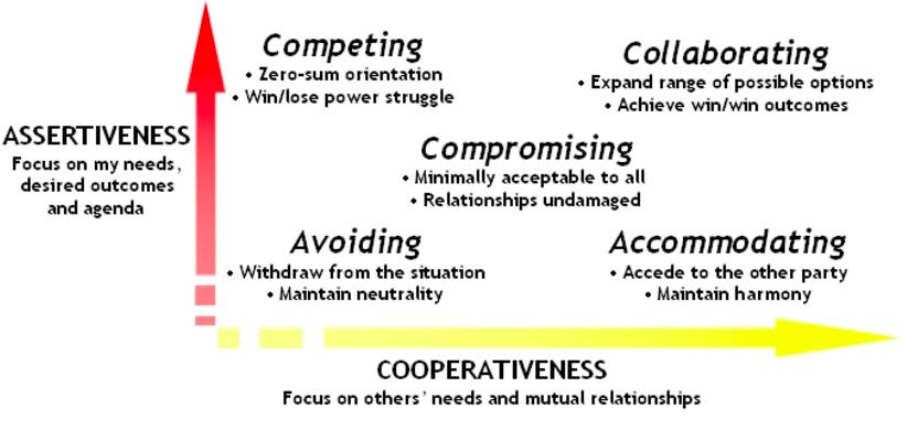 Competindo:tem assertividade porém destrói cooperação. Disputas de poder, foco em se sobressair, mesmo que signifique rebaixar o outro. Visão inteiramente individualista. Acomodando:é cooperativo porém não é assertivo. Aceita ideias diferentes sem buscar construção incluindo seu ponto de vista. Pode muitas vezes se esconder atrás da ideia de generosidade, buscando harmonia no time. Evitando:não é nem cooperativo nem assertivo. Não se manifesta nem a favor de suas ideias nem a favor das de outros. Se mantém sempre neutro, fugindo de se posicionar, muitas vezes sugerindo deixar para decidir em outro momento. Colaborando:é assertivo e cooperativo, o oposto de ''Evitando''. Explora os diferentes pontos de vista buscando aprender com cada um. Faz valer as diferentes perspectivas de forma construtiva, com disposição para expor suas ideias, mas também para ouvir e principalmente trabalhar em cima das dos outros. Acordando:médio em assertividade e cooperação, é um intermediário entre ''Competindo'' e ''Acomodando''. Segue a linha de fazer um acordo, negociando entre as diferentes opiniões para satisfazer minimamente todos envolvidos através de concessões e atingimento de um meio-termo.